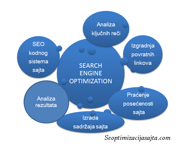 seo optimizacija - proces rada