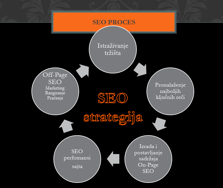 seo optimizacija - seo strategija
