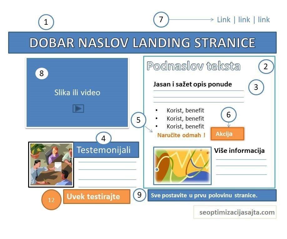 landing page dizajn