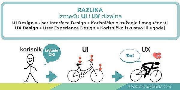 Dobro korisničko iskustvo - razlika-ui-ux