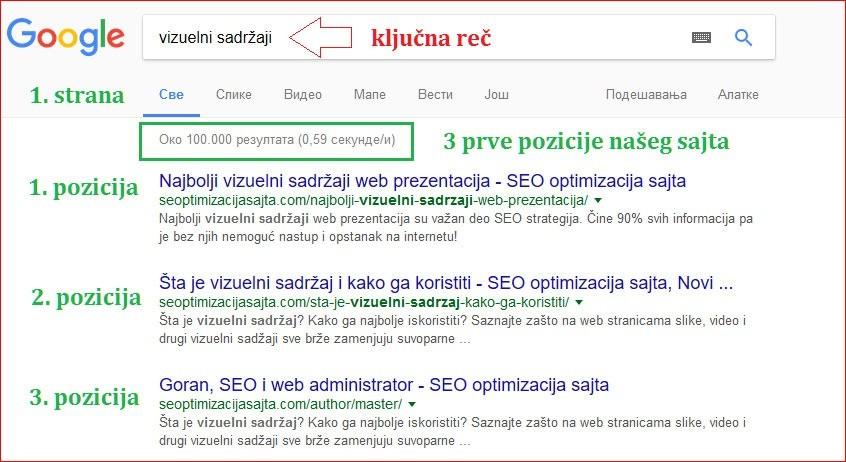 Optimizacija sajta na ključnu reč - screenshot