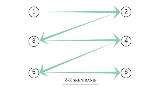 optimalan raspored elemenata na web stranici - Z-Z skeniranje web stranice