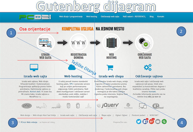 Optimalan raspored elemenata na web stranici - gutenberg dijagram