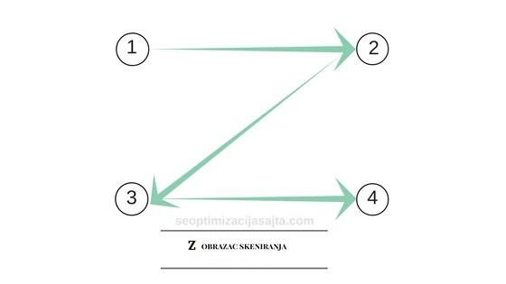 optimalan raspored elemenata na web stranici - Z sablon skeniranje