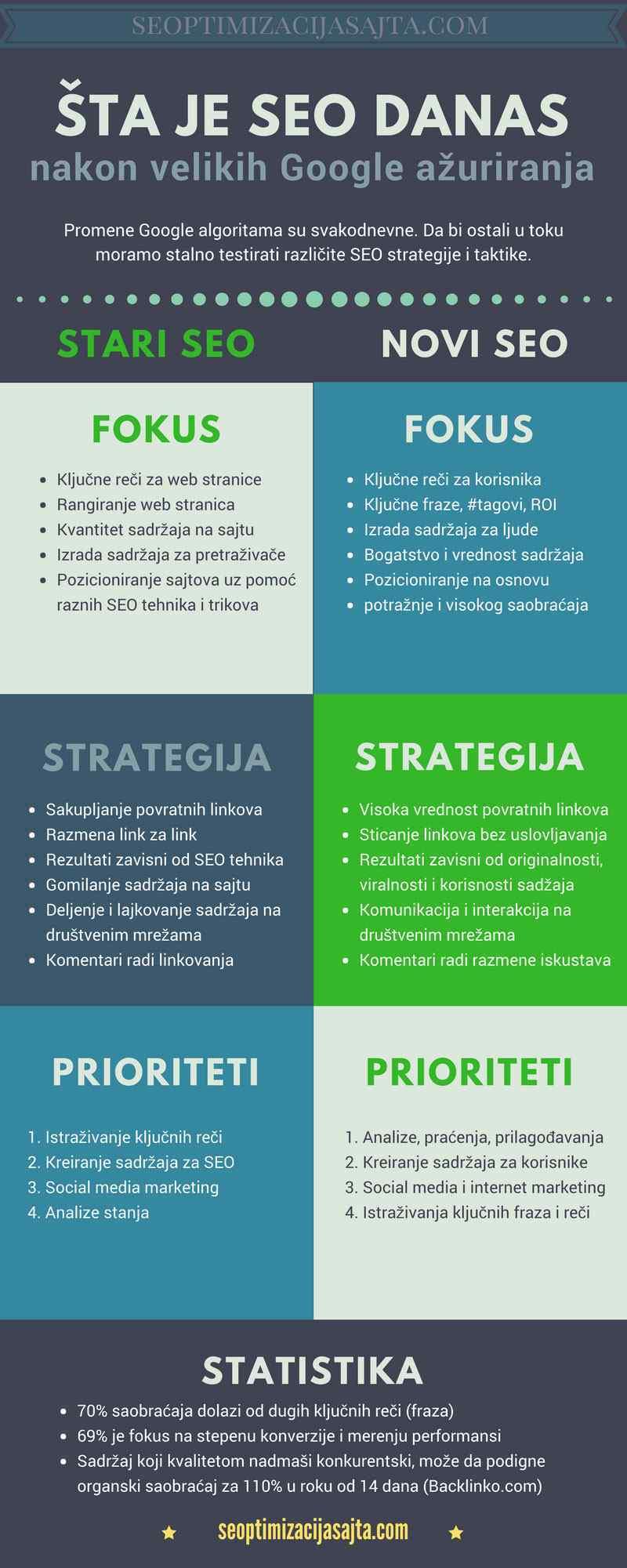 Šta je SEO optimizacija danas - infografika