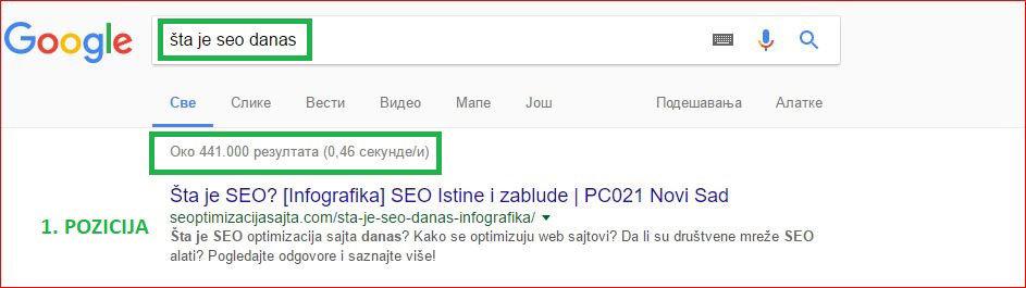 pozicioniranje sajta - primer