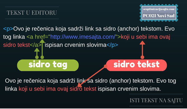 optimizacija wordpress sajta - sidro tekst