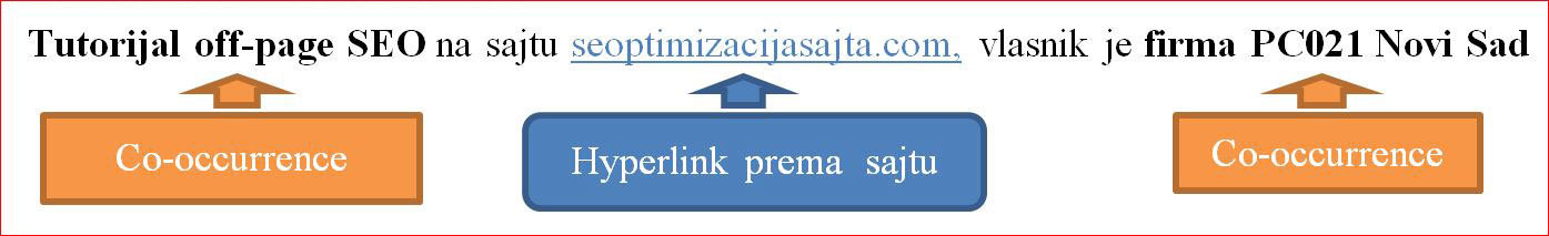off-page-seo-optimizacija-sajta-co-occurrence