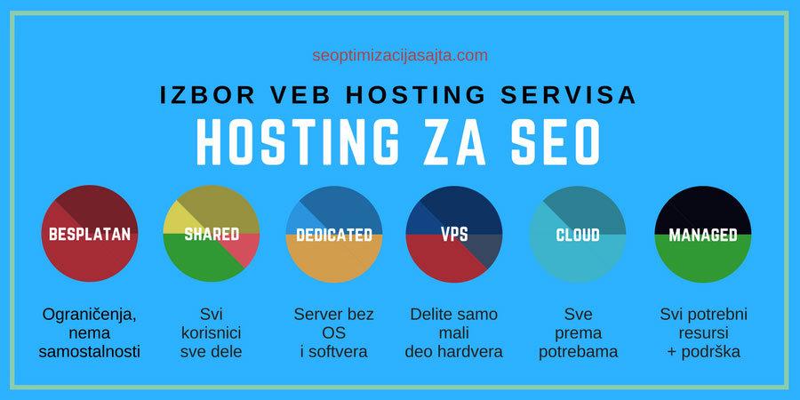 Najbolji hosting za SEO sajta - izbor