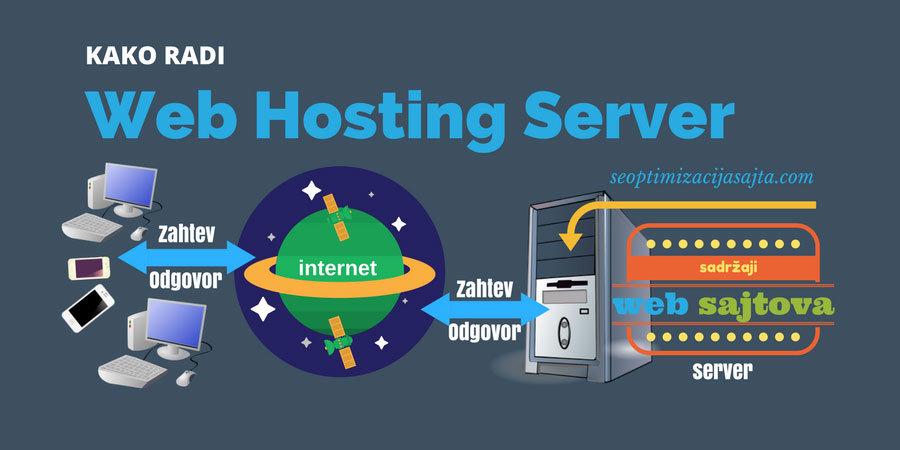 Kako radi najbolji hosting za SEO sajta