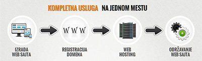 SEO optimizacija sajta - PC021 Novi Sad Srbija