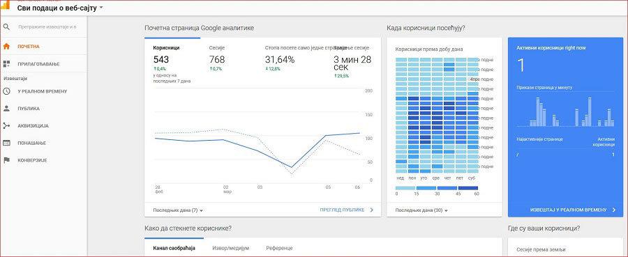 blog na sajtu - google analitika