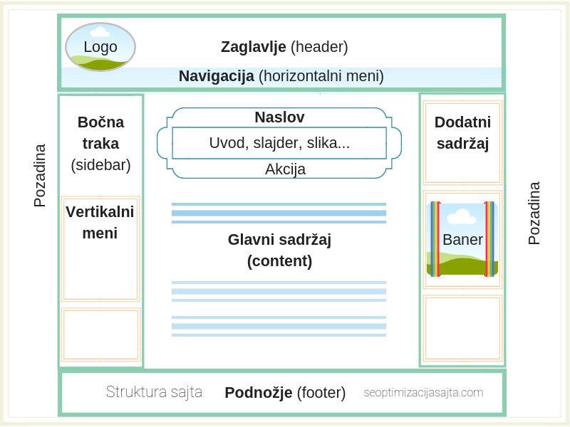 Struktura sajta i ključni elementi