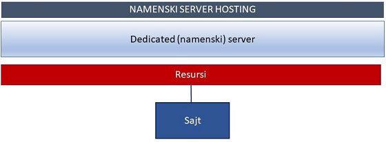 Zakupljeni server