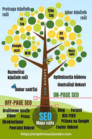 seo optimizacija sajta infografika